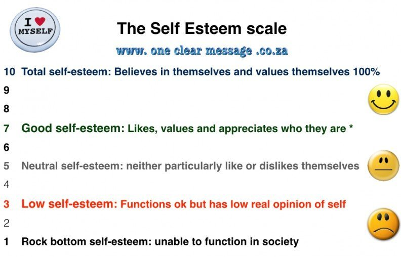 The Self Esteem scale - a measure of success