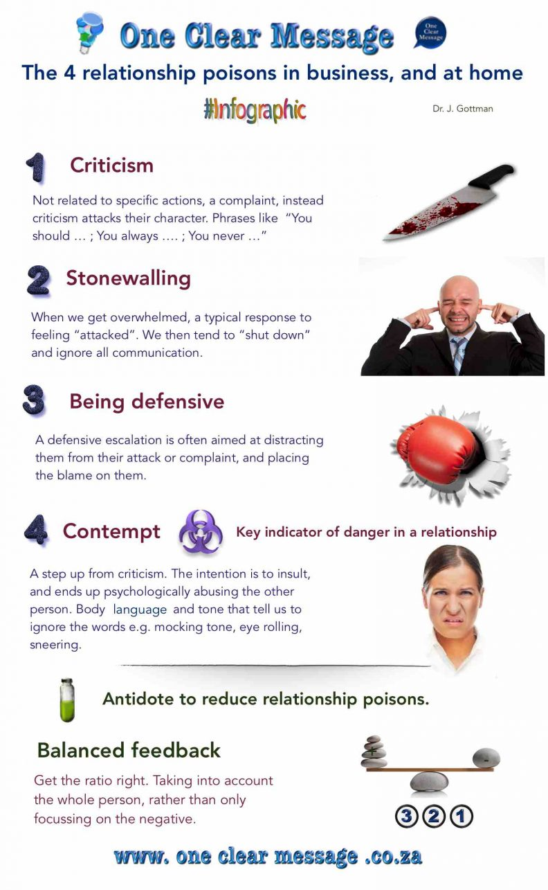 The 4 business relationship poisons  Infographic