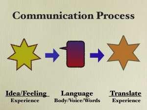 Basic communication model