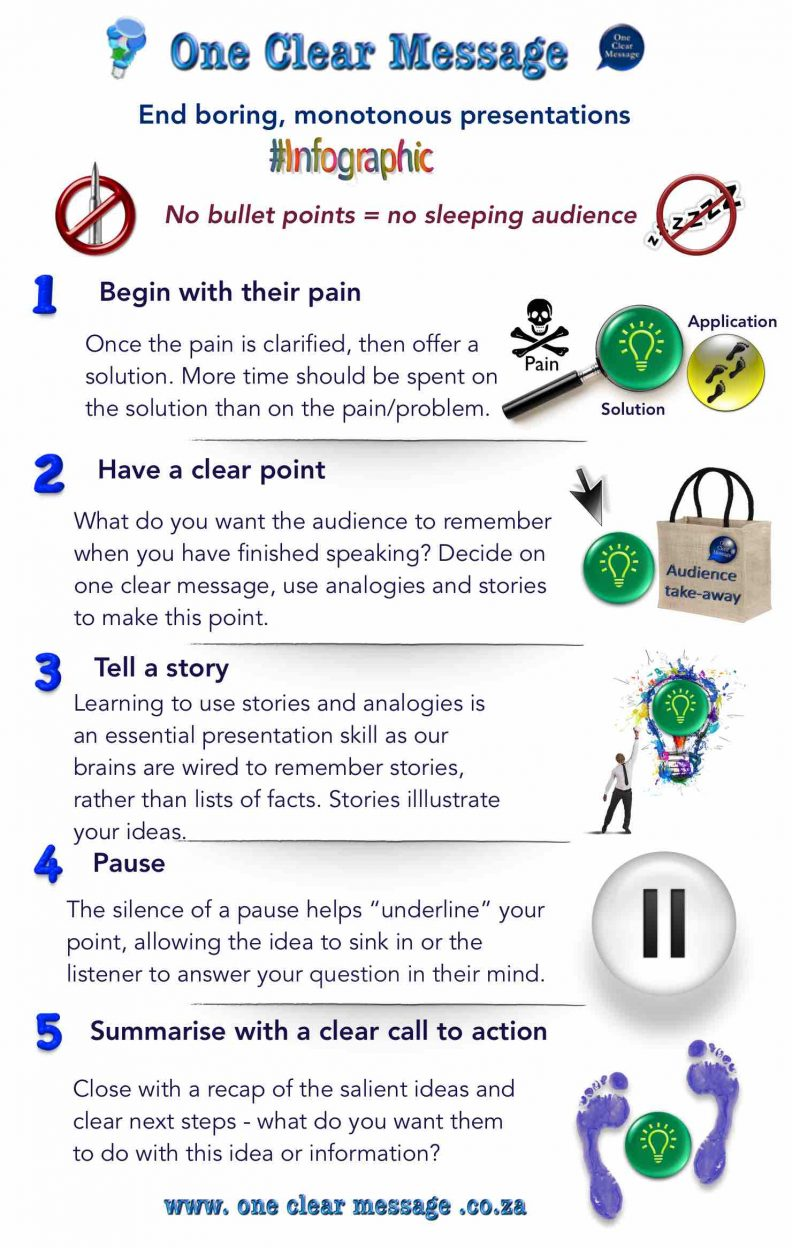 End boring, monotonous power point presentations Infographic