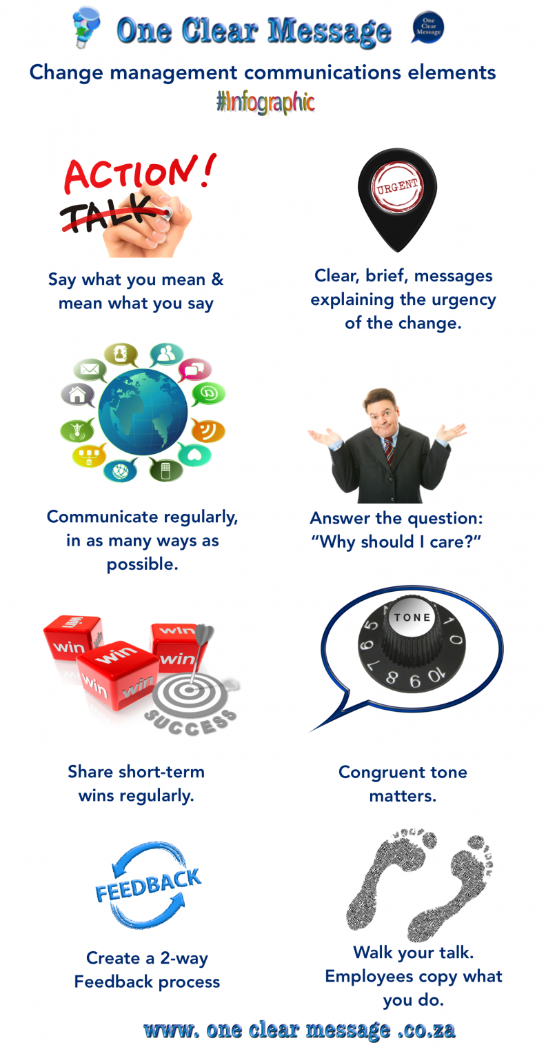 Change management communications elements Infographic