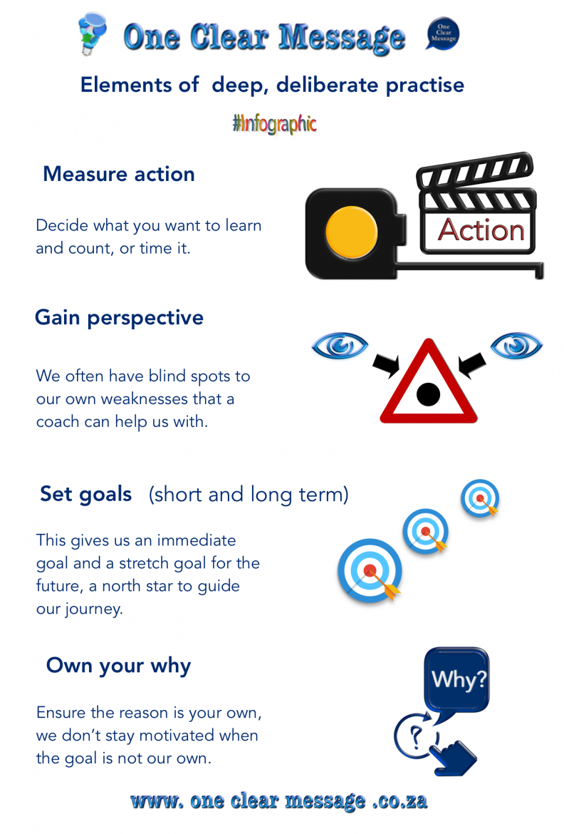 Essential elements of deep deliberate practise  Infographic
