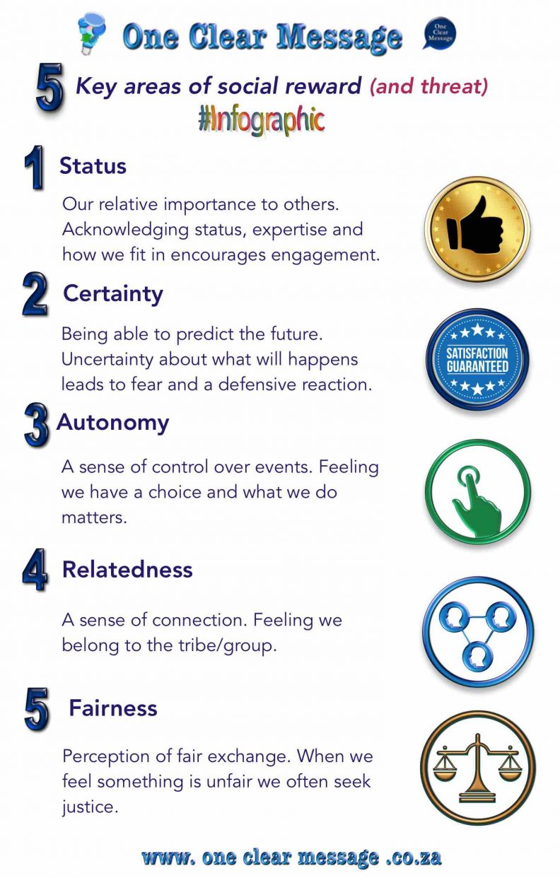 5 key areas of social reward (and threat) Infographic