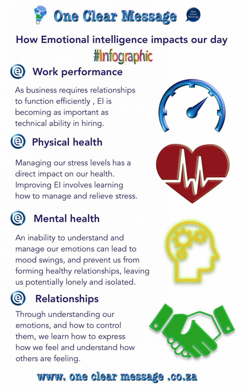 How Emotional intelligence (EQ) impacts our lives  Infographic