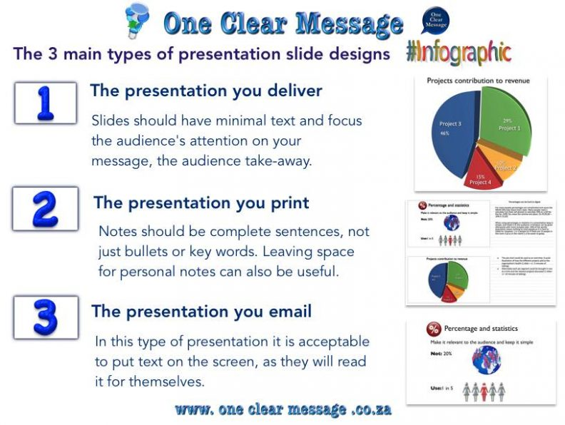 The 3 main types of presentation slide designs Infographic