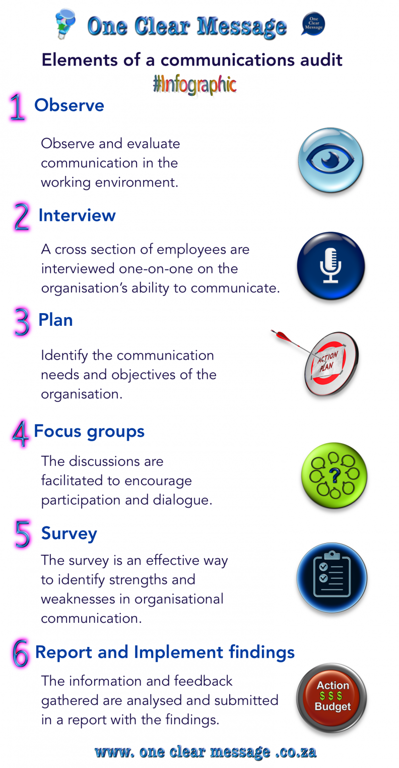 Elements of a communications audit infographic