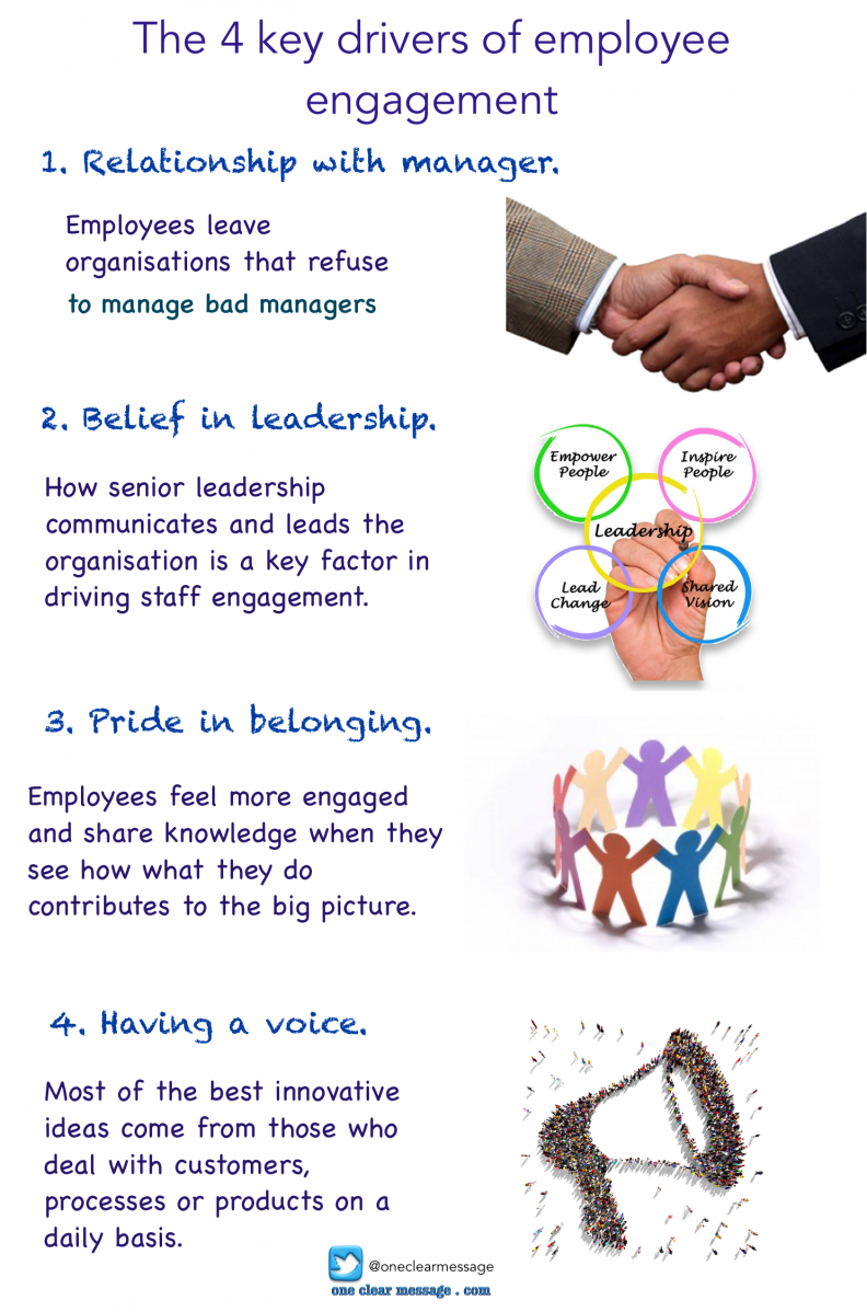 The 4 key drivers of employee engagement #infographic