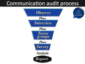 Do you need a communications audit?