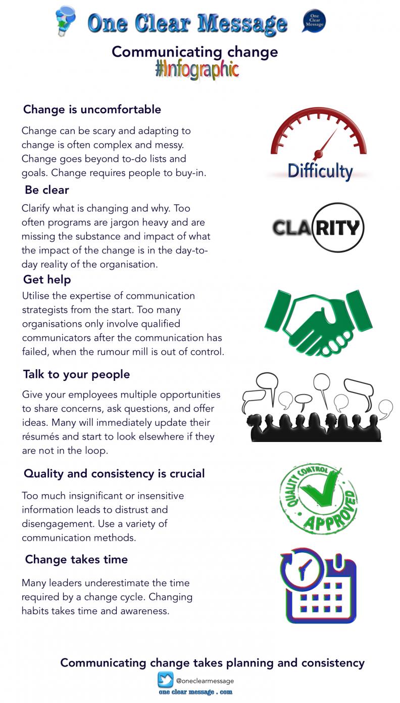 communicating change #Infographic