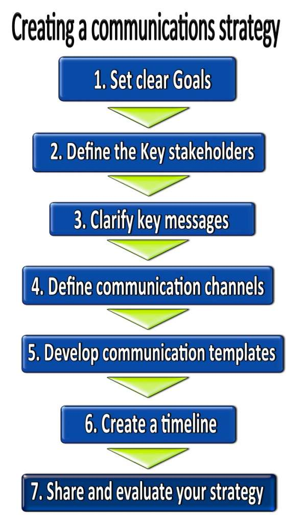 creating a communications strategy