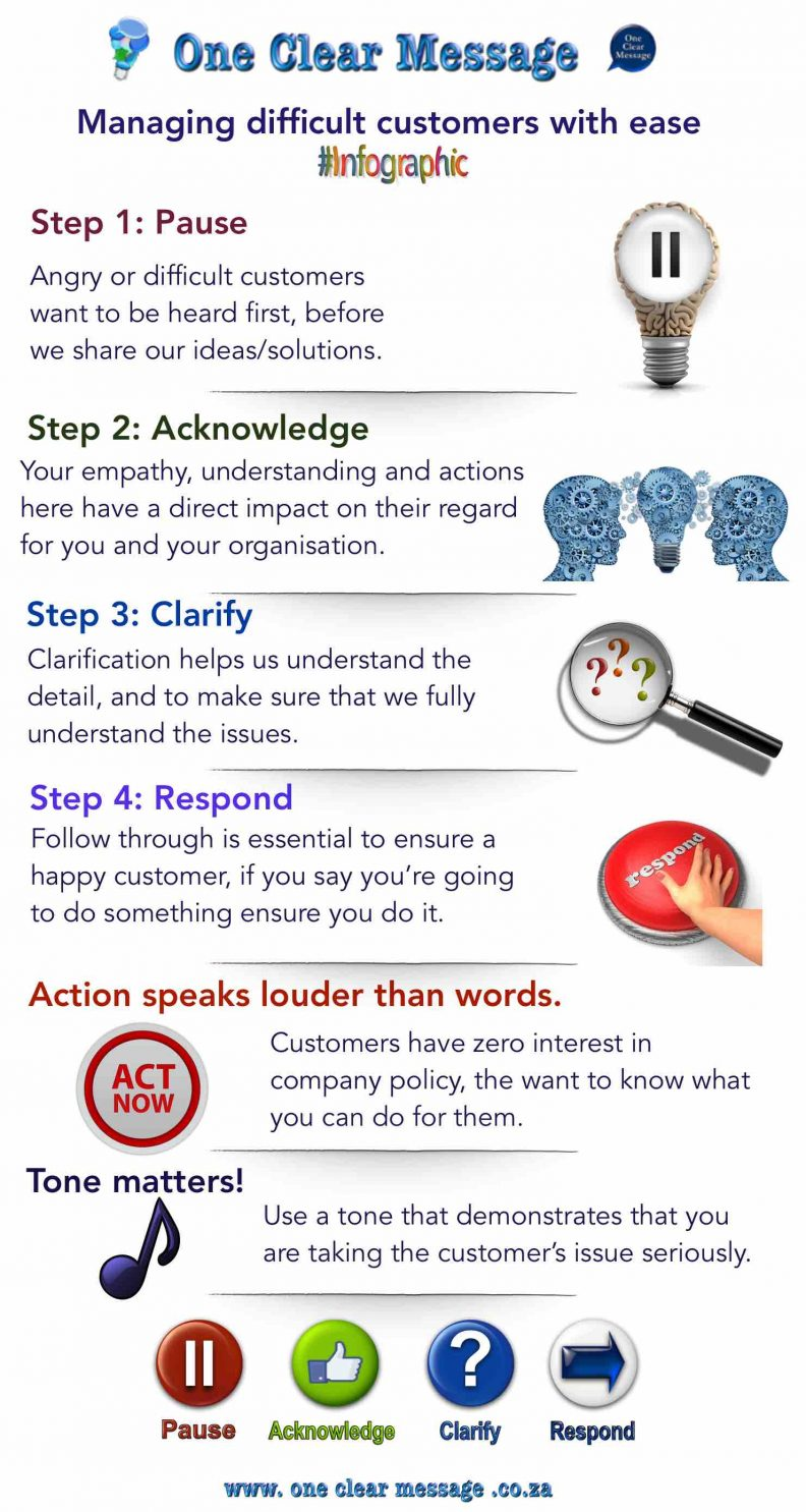 Managing difficult customers with ease Infographic