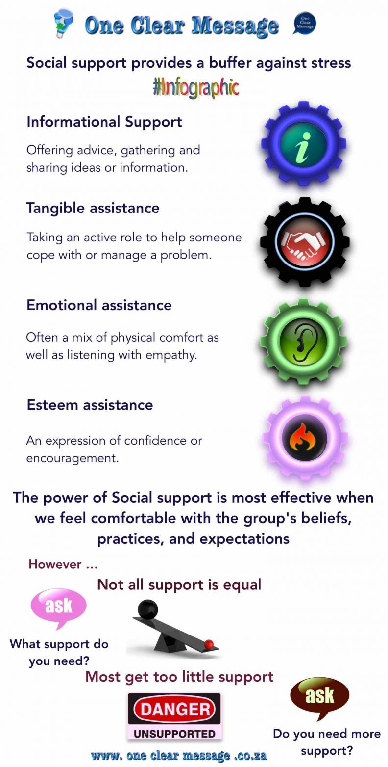 Social support Infographic