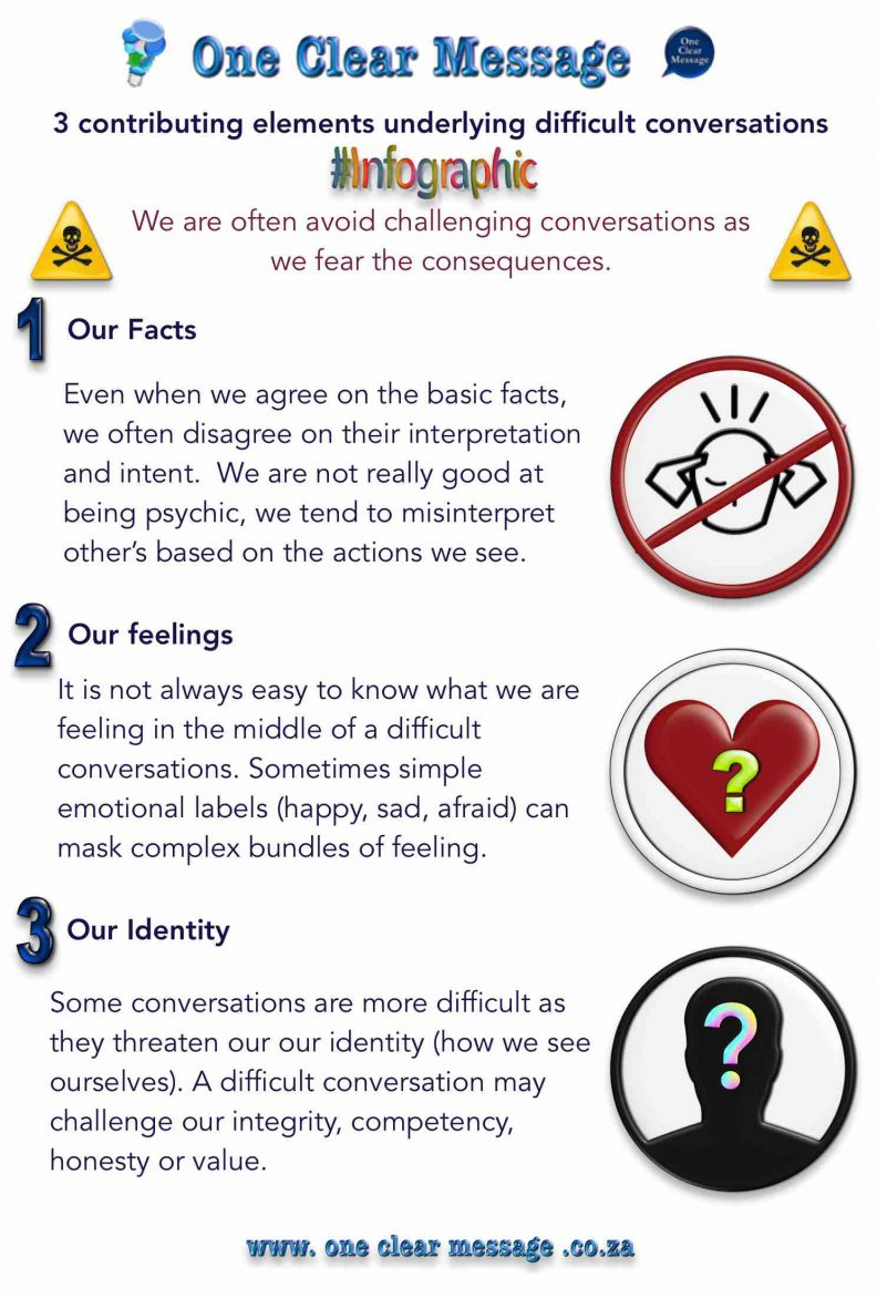 3 contributing elements underlying difficult conversations Infographic