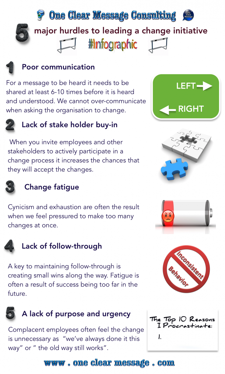 5 major hurdles to leading a change initiative Infographic