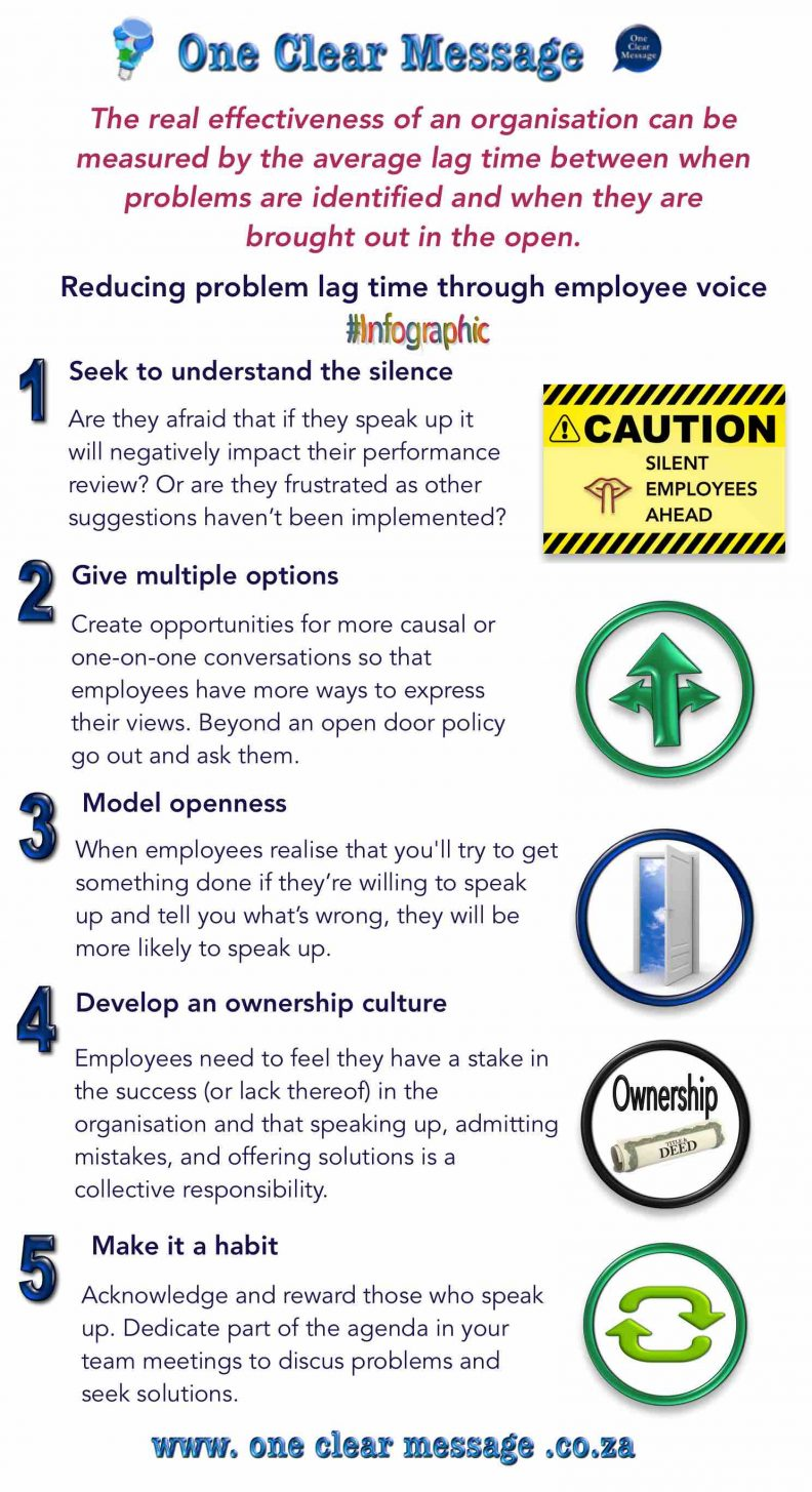 Reducing lag through employee voice Infographic