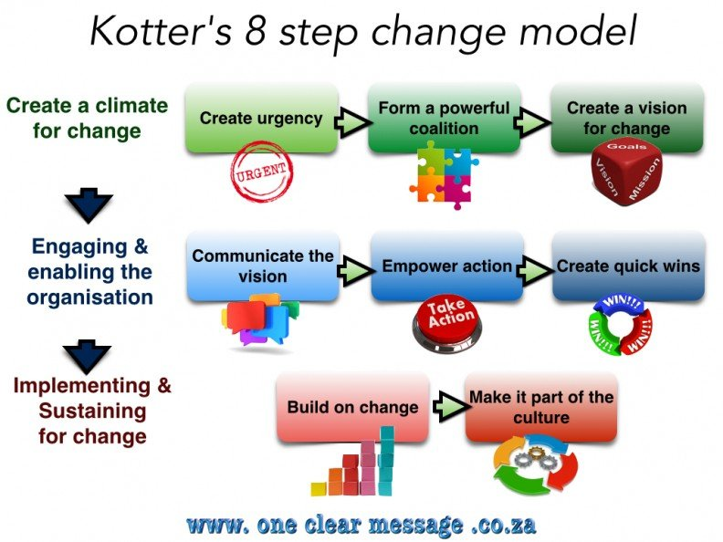 Kotter's 8-Step organisational change model successfully