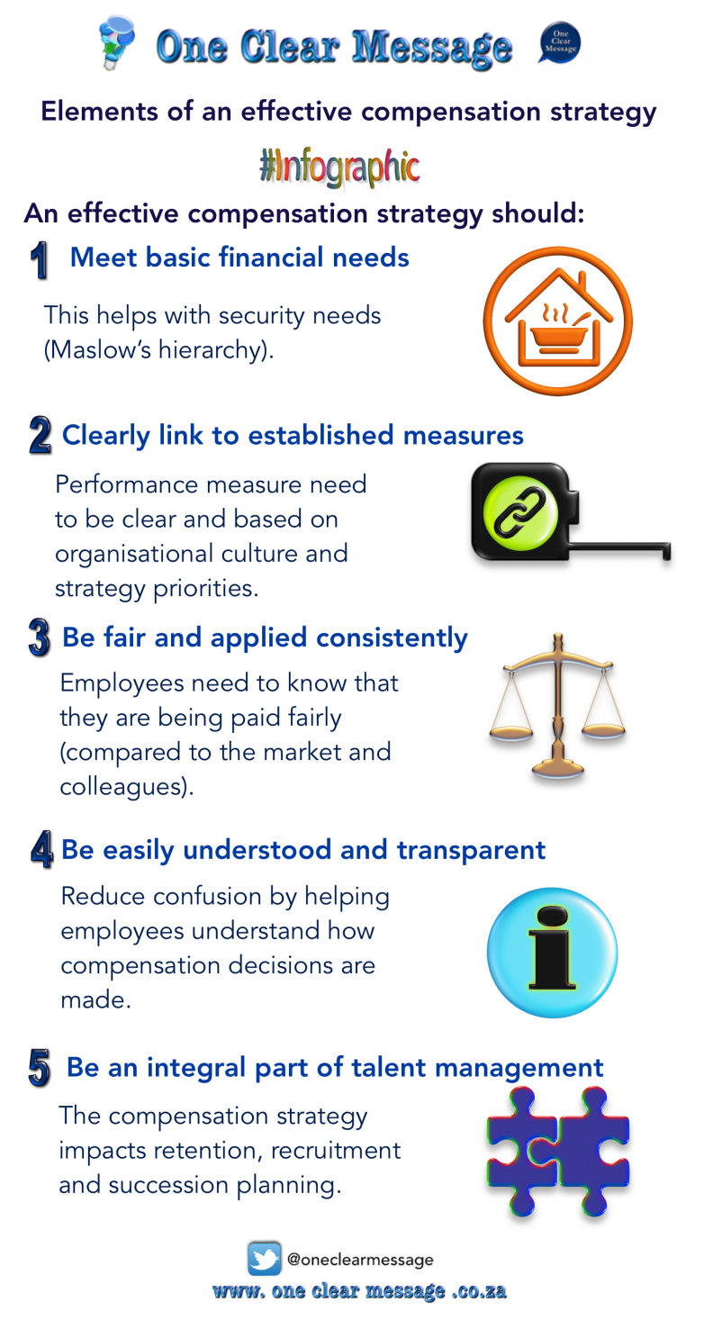Elements of an effective compensation strategy infographic