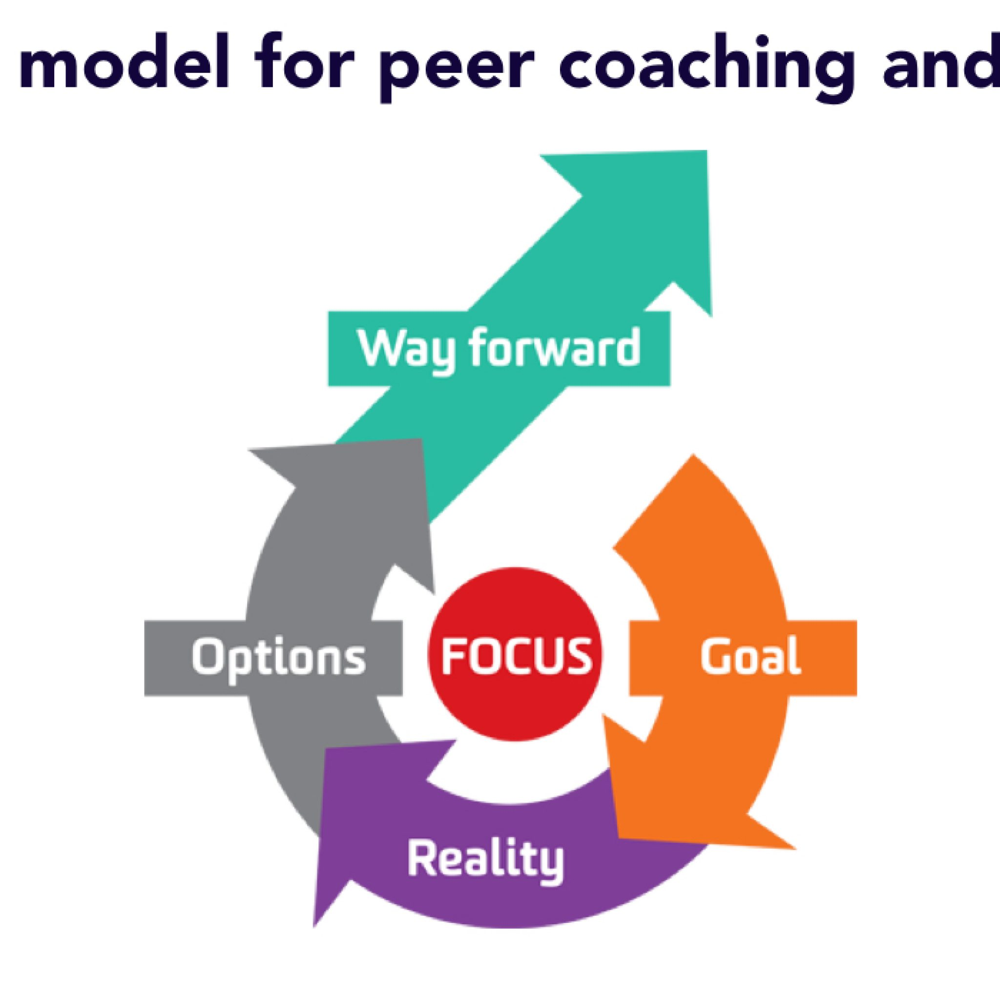 The GROW model for peer coaching and mentoring