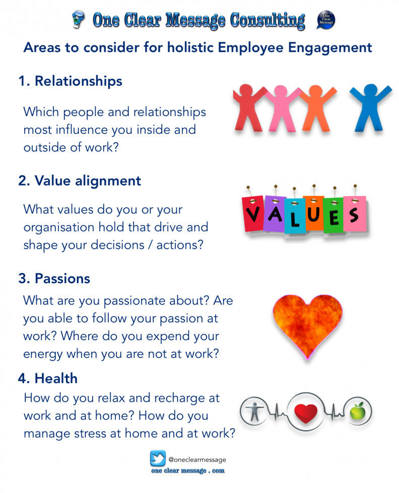 Areas to consider for holistic Employee Engagement #Infographic