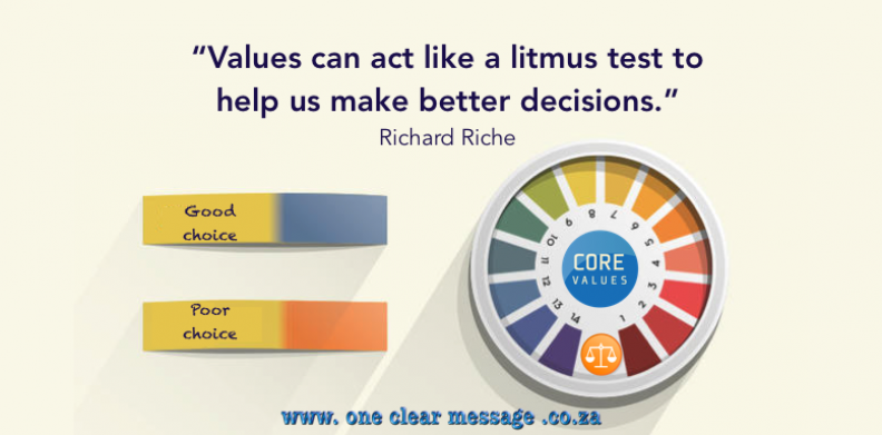 values litmus test