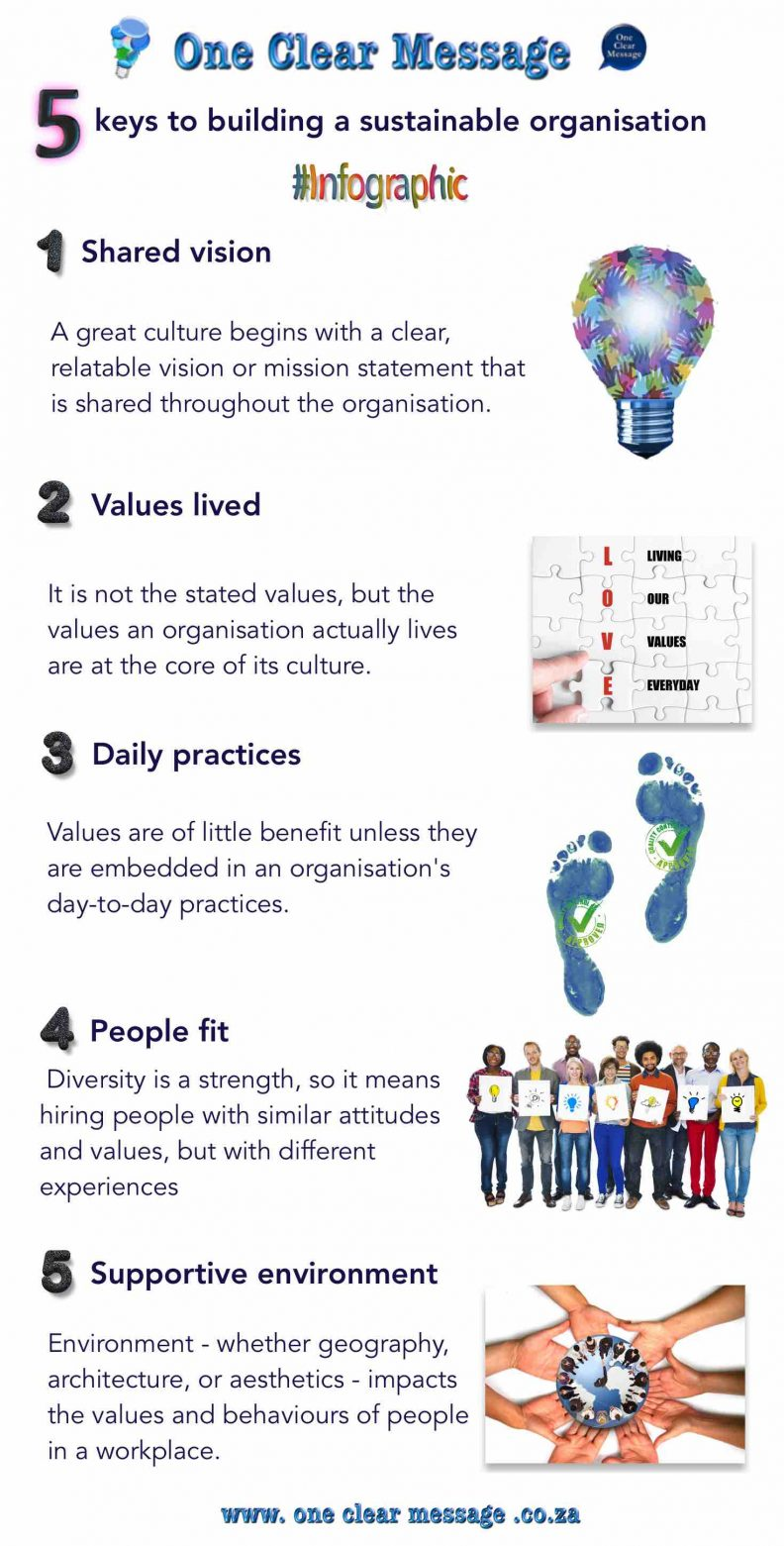 5 keys to building a sustainable organisation Infographic