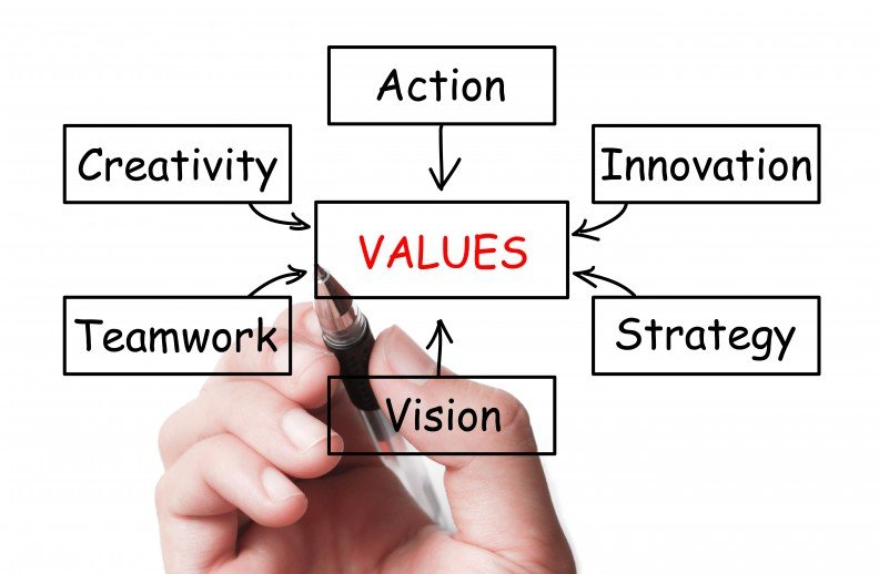 "Core values are at the heart of a values based culture and drive Employee Engagement and profitability Core values are the guiding principles that dictate behavior and action within your organisation. These values can help employees and managers to decide what actions to take when faced with a fluid and dynamic work environment. Essentially core values help your organisation to determine if they are on the right path to fulfil your business goals. Employee engagement is supposed to stimulate positive employee attitudes and behaviour in order to improve productivity, morale and satisfaction within the organisation. However, for many organisations the challenge is converting their proclaimed values into an authentic, work-changing experiences for their employees. Often, the issue is that the values are typically expressed as jargon/corporate-speak. Added to that is a disconnect between the actions of leaders and rewarding the wrong behaviours. Key elements that drive a values based culture: Clearly defined values. What does your organisation stand for? What do you as an individual stand for? These two elements must be in alignment to drive a positive culture of engaged action towards delivering your strategy. Identifying and understanding the values and beliefs that define you (and your organisation) is a critical step to build and embed a solid cultural brand. Essentially, your values define your culture, and an organisation's culture determines how their employees act. Clearly defining your desired culture through a strong set of values, which are then lived is a fundamental step towards en engaged culture. These are guiding principles, a roadmap that guides us towards a values based culture. They are the blueprint of how we should behave towards each other and how we can expect to be treated by the organisation. They guide our decision-making. Values should be specific, simple, memorable and directive but most importantly they need to be lived on a day to day basis and reinforced through the employee life cycle. I work with a leading Sports charity and they have only three values - Be enthuisatic, Be responsive, Be responsible. The Managers are trained to sit down with their teams on a regular basis to discuss what these three values mean and to highlight examples of where they have been lived. This is supported by every employee having access to a ""guidebook"" which brings it all to life. A feeling of belonging. Create a feeling of personal belonging When employees feel like a company or organisation is their own, they take personal responsibility for making it a success. This also brings with it a sense of pride and achievement. It's what I call the 'Insider Effect' where, through a number of conditions, people feel 'a part of something' - which has tremendous engagement advantages. So what are the key elements that create this feeling of personal belonging towards an organisation? I've covered this and more in my post 'The Insider Effect - the key to Engaging Employees'. ""Nobody cares how much you know, until they know how much you care."" Theodore Roosevelt Giving employees a voice. Encourage your people to ask questions One of the benefits of engaged employees is that they ask lots of questions, they are curious and they question the status quo - this leads to them having the desire to change things for the better. However, some organisations have a culture that stifles the freedom to ask questions - and the business suffers as a consequence. If employees don't feel comfortable asking ""why are we doing it this way"" then they won't find it easy coming forward with good ideas. So, how do you show that you value your employees opinions and encourage your organisation to develop a questioning culture? You'll find the answers in my post""Why do Giraffes have long necks?"". Developing leadership across the board. Develop good line managers - they are your secret engagement agents Poor engagement is often about the relationship between employee and their line manager - not the organisation. That's understandable, it can often feel like the line manager is the organisation. That's why developing good line management people skills that engage, motivate and develop rather than demotivate and sap initiative will make a huge difference to morale, productivity and retention. The characteristics of a great line manager are covered in my post 'Why you never forget a good line manager'. Live values through authentic leadership. From my time at Virgin through to today - I have witnessed the positive results that happen when leaders of organisations engage and motivate their employees directly through being transparent, visible and honest. But they don't just have to be good at inspiring and motivating, they need to care about their people - and demonstrate it. The following quote is from Sir Richard Branson and sums up how the values of a good leader contributes towards an engaging culture. Keep it simple. It's a real challenge to manage the flow of communications and incredibly easy to overwhelm employees. Day to day comms can often take priority over the things that may seem more abstract but that are fundamental to shaping the organisation's culture. Keeping things clear and concise is crucial. When launching a new vision and/or values there's a flurry of tactical comms activity, but will this truly embed the values? And will it ensure that employees continually think and act with the values in mind? It certainly helps and is an important part of the process - team away-days, face-to-face meetings, branded working environments, digital comms and intranet updates can all be part of the mix but it needs to go deeper."