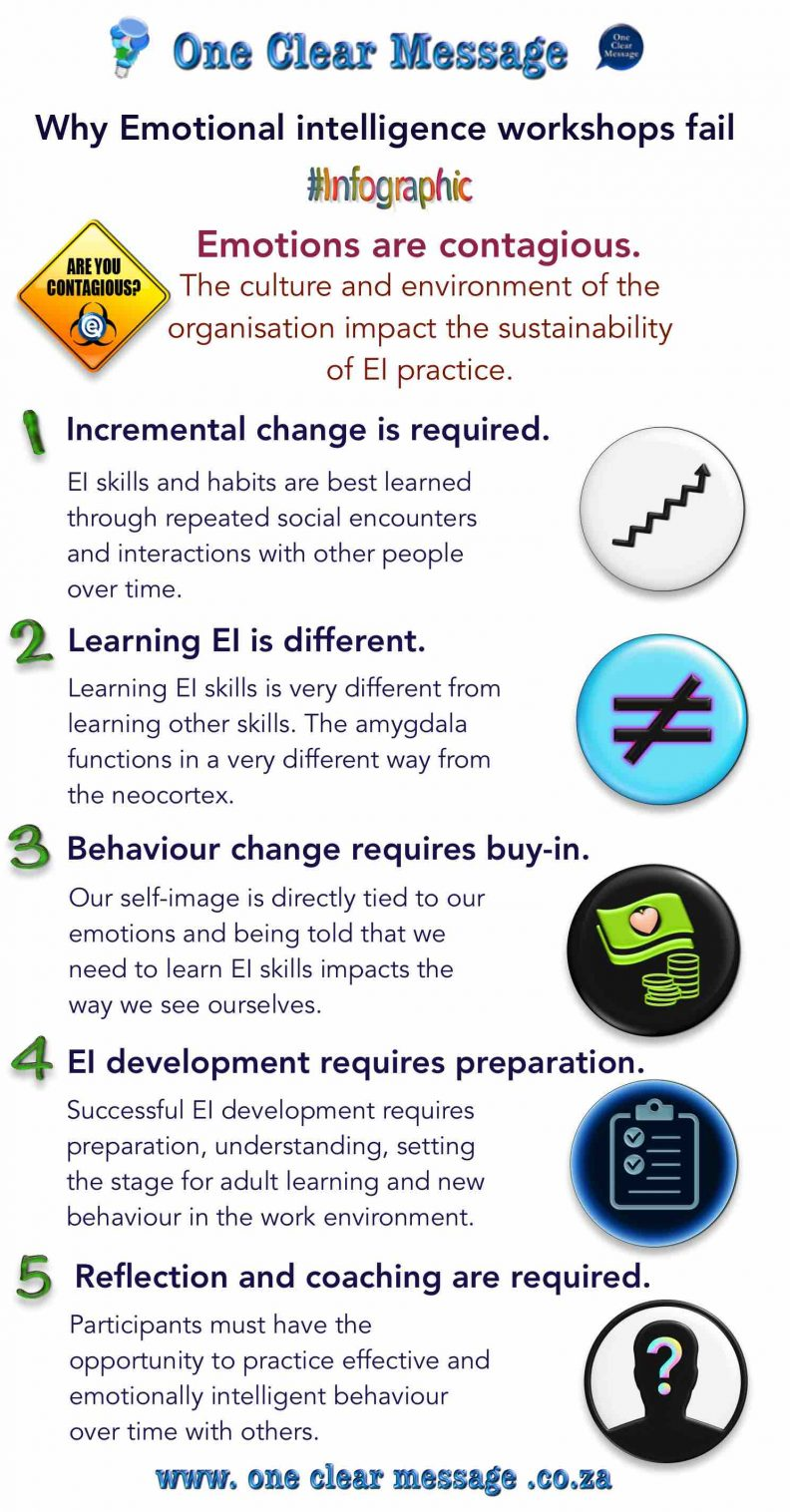 Why Emotional intelligence workshops often fail Infographic