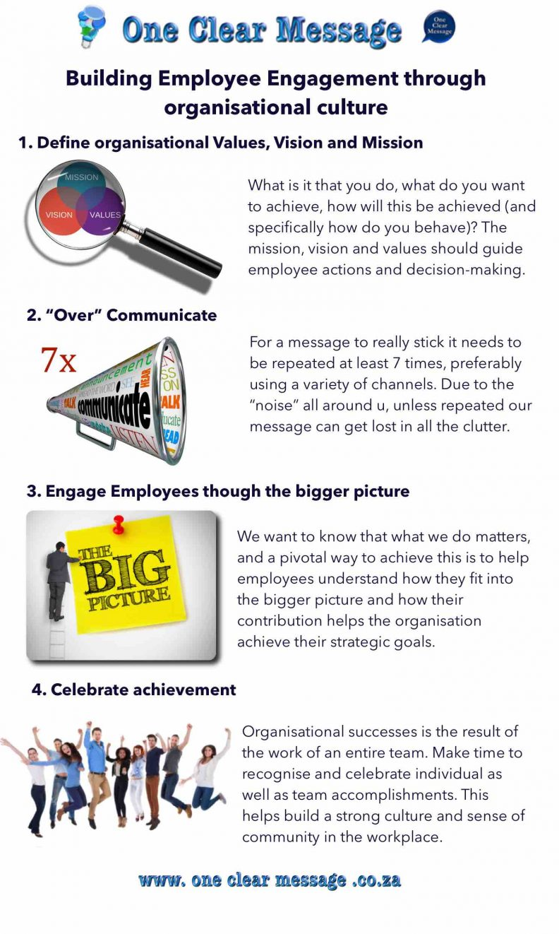 Building Employee Engagement through organisational culture Infographic