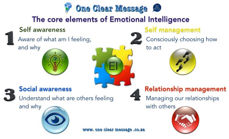 Emotional Intelligence difficult conversations programme