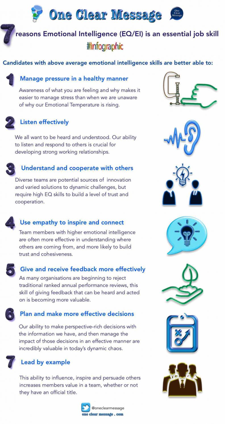7 reasons Emotional Intelligence EQ EI is an-essential job skill #Infographic