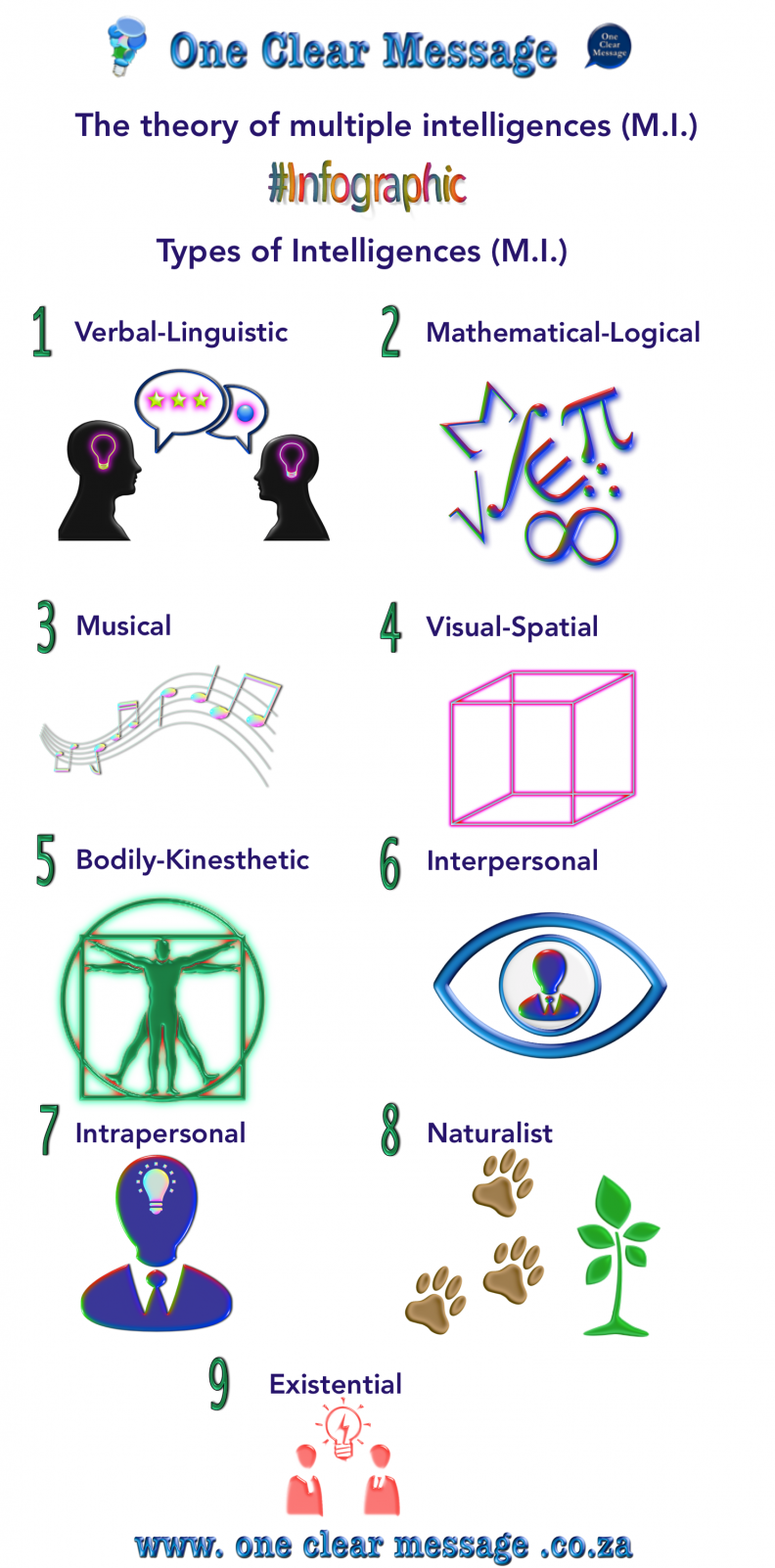 the theory of multiple intelligences multiple intelligence relating to learning styles