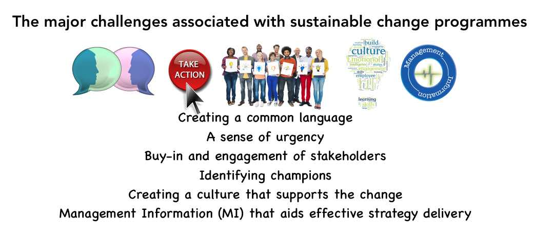 INceive solves the major challenges associated with sustainable change programmes