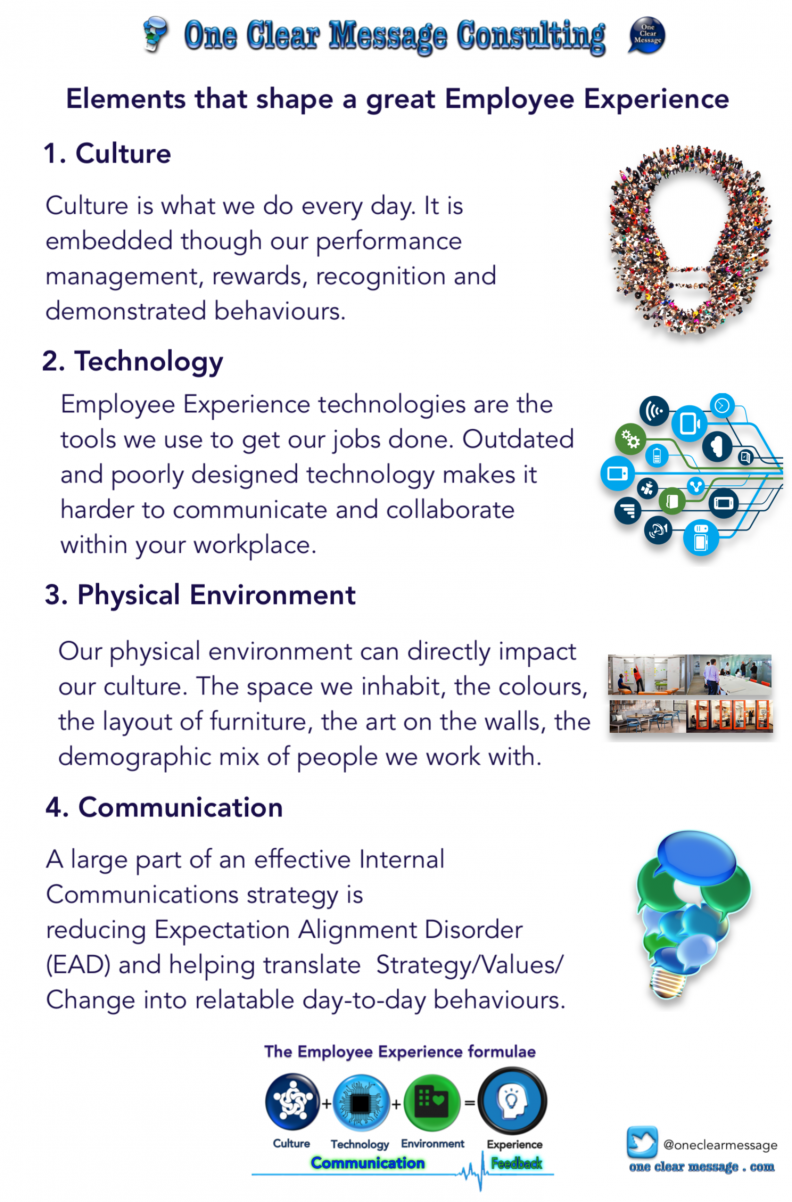 Elements that shape a great Employee Experience #Infographic