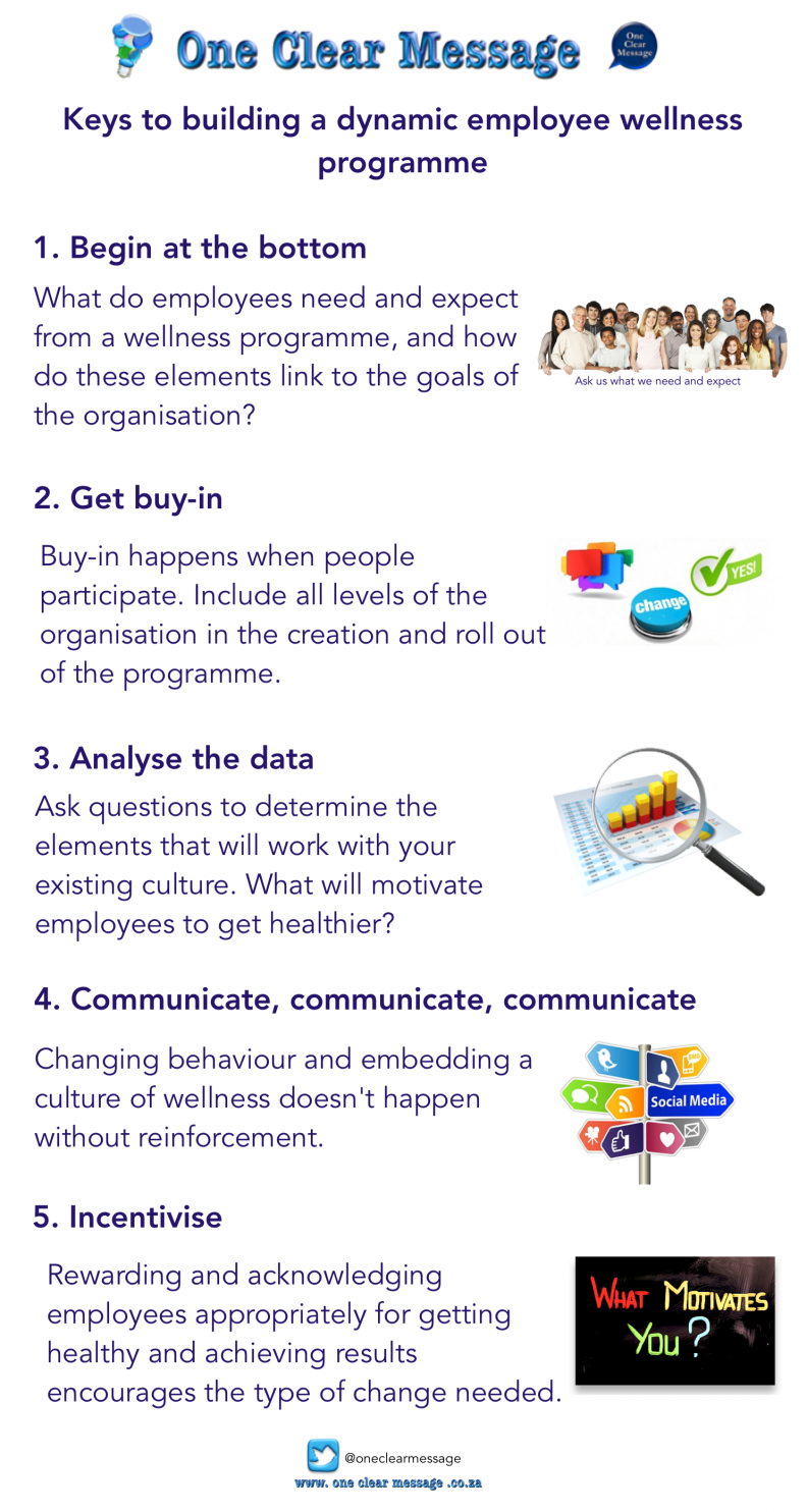 Keys to building a dynamic employee wellness programme Infographic