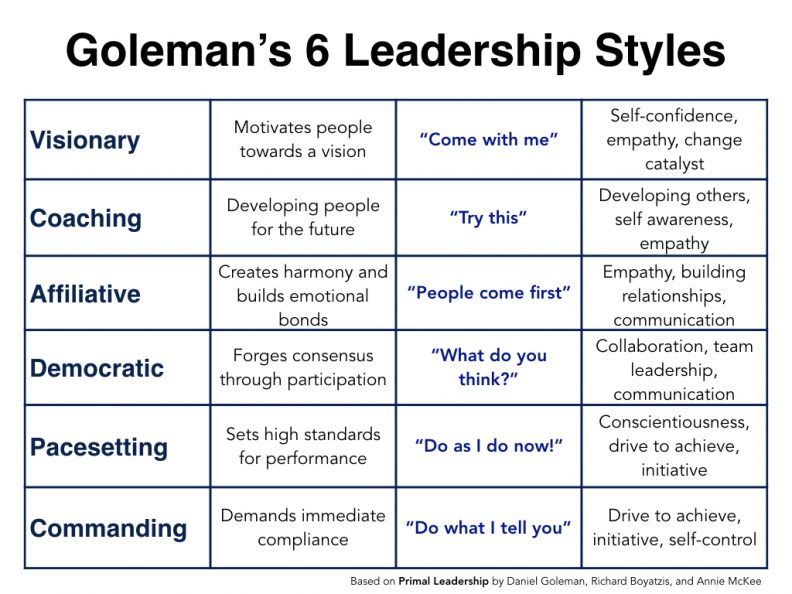 understanding the different leadership styles Effective leadership styles therefore rely on the ability for a manager to understand the situation and his/her environment, including employees, corporate culture, and others, and then change his/her style to suit the environment, therefore adjusting the style.