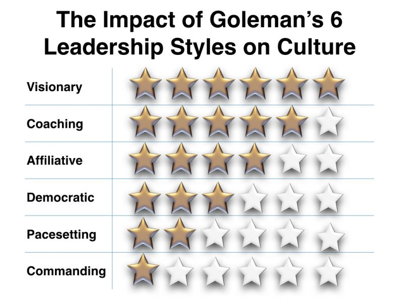 Impact of 6 leadership styles on culture