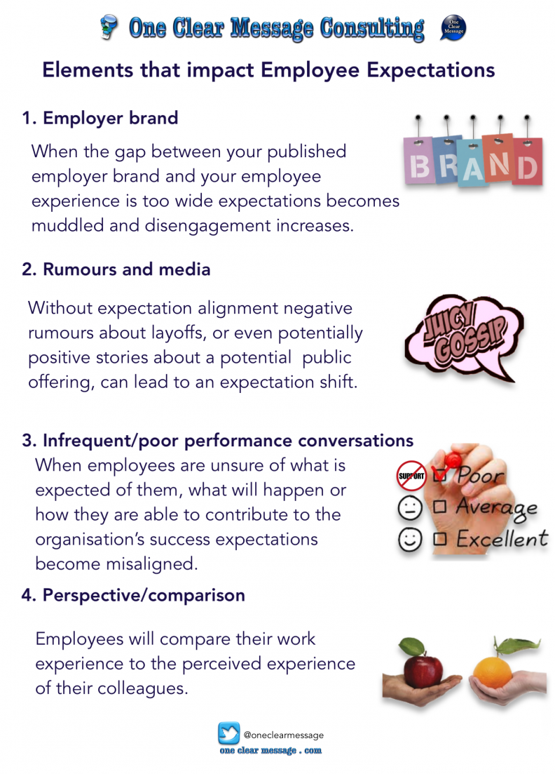 Elements that impact employee expectations #Infographic