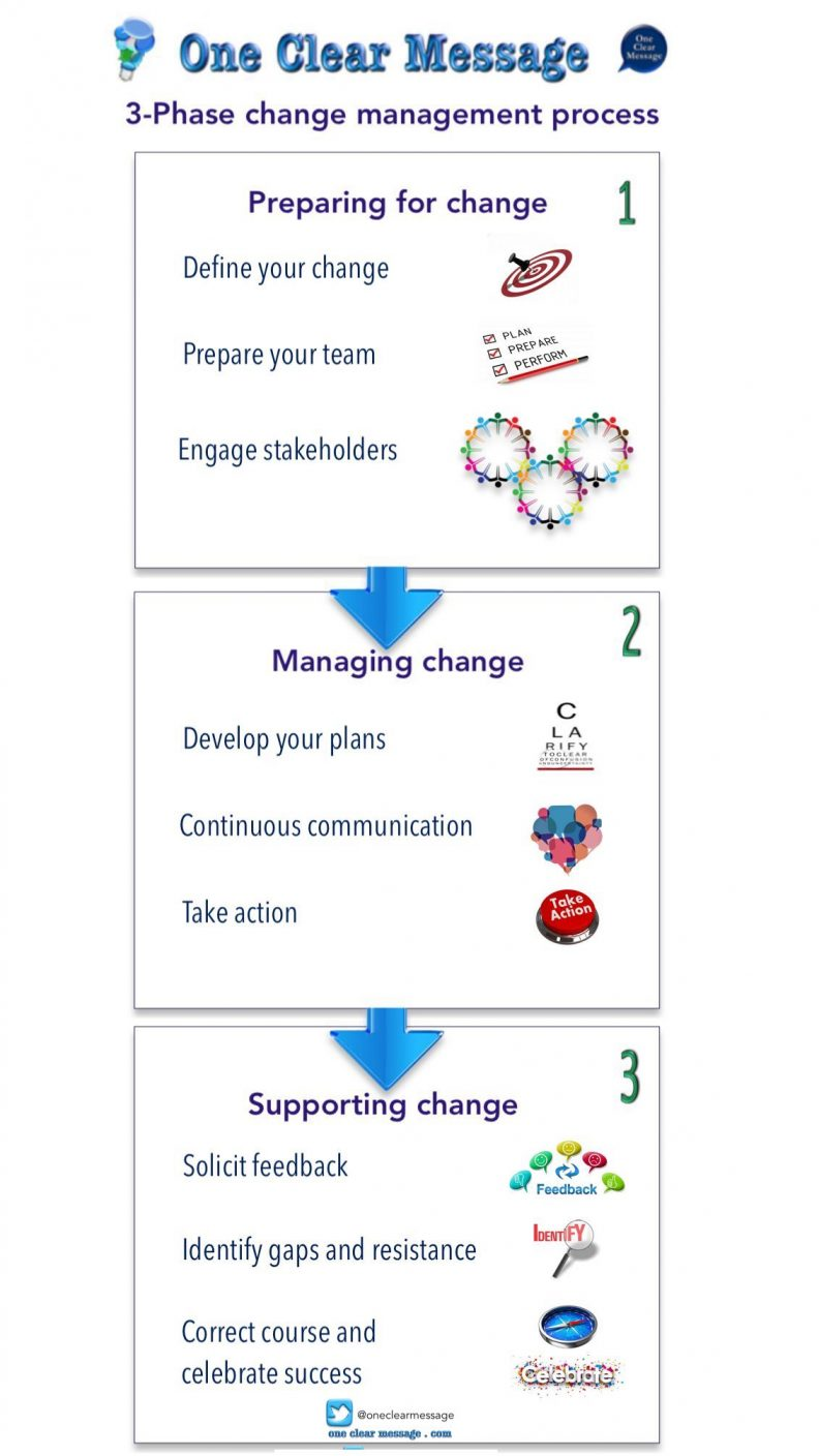 3-Phase change management process Infographic