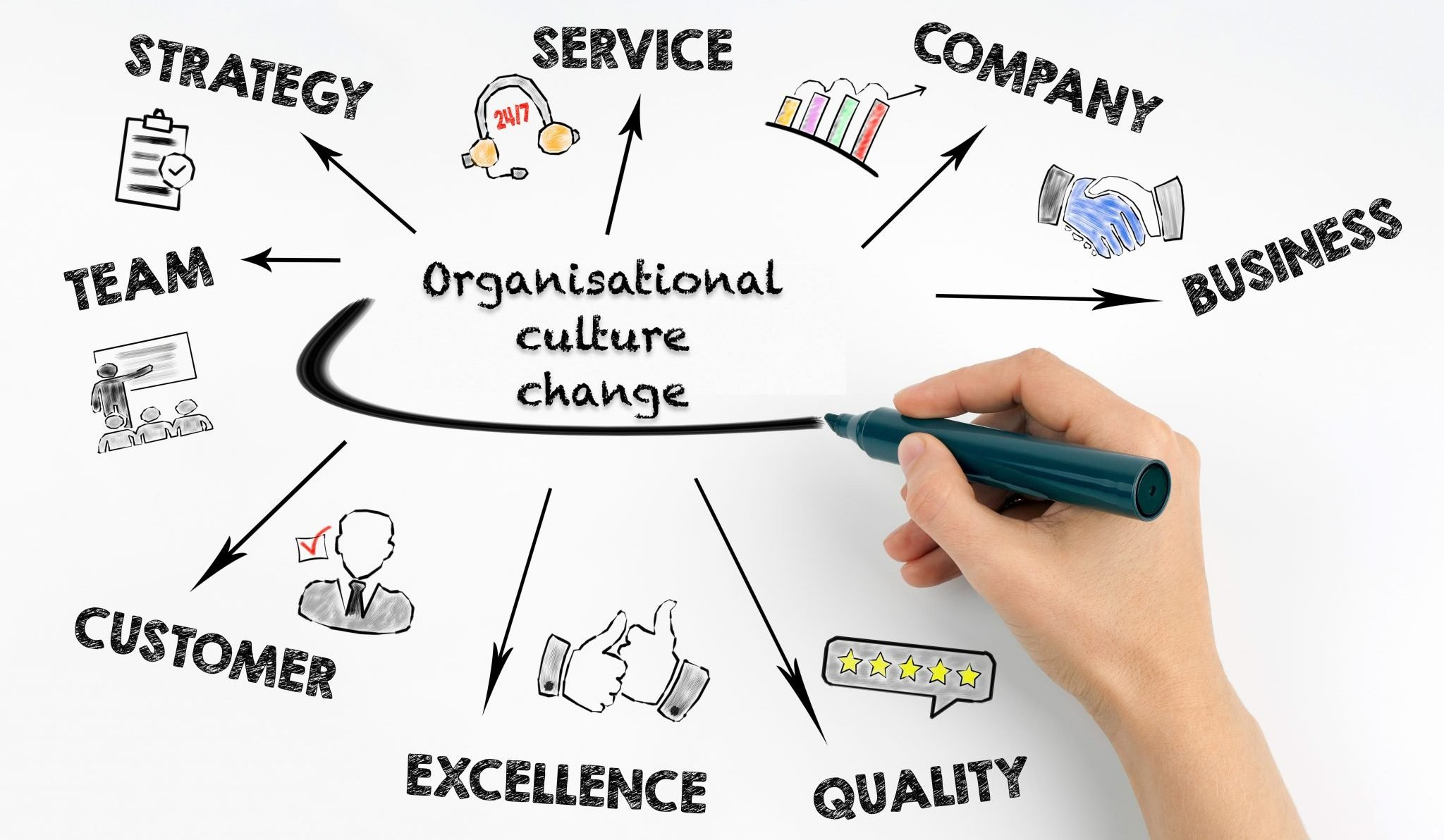 Tips and challenges to making your Organisational Culture Change stick