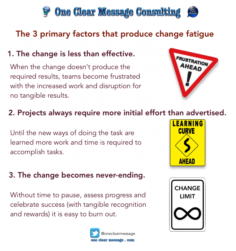 The 3 primary factors that produce change fatigue #Infographic