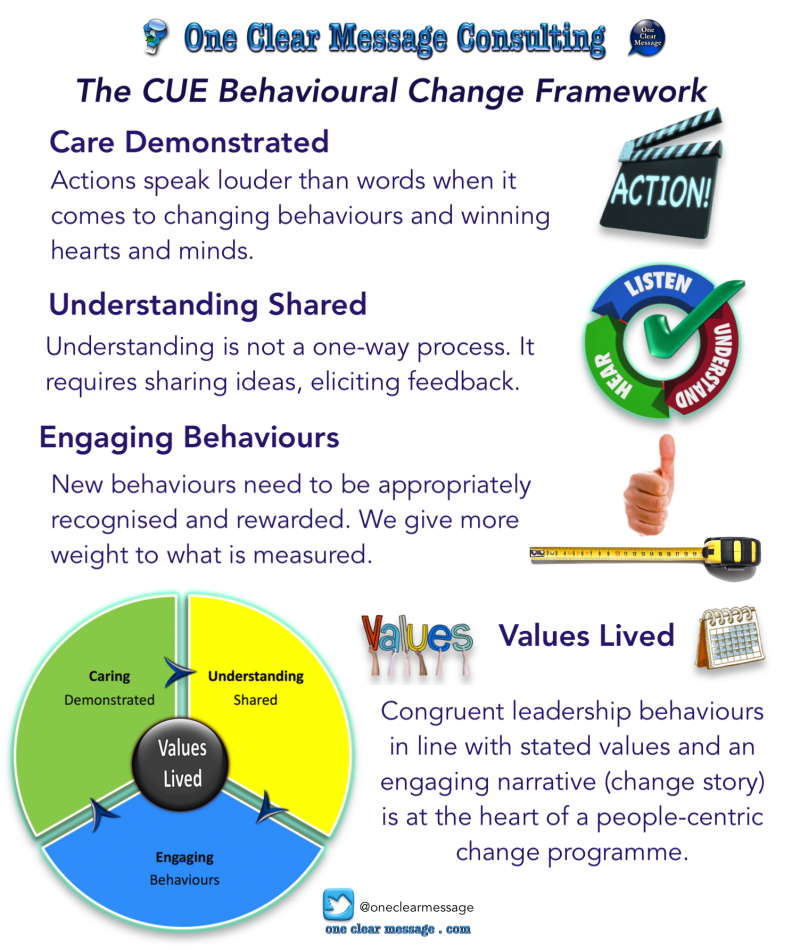 CUE Behavioural Change Framework #Infographic
