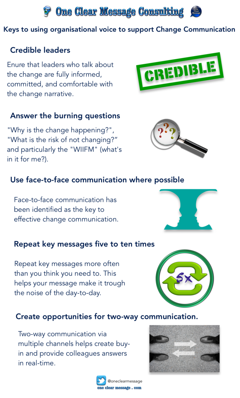 Using organisational voice to support Change Communication #Infographic